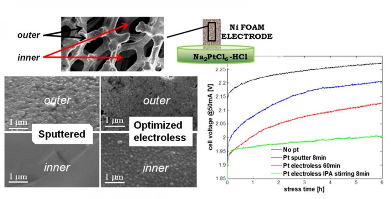 Photo-electrochemical Water Splitting for Hydrogen